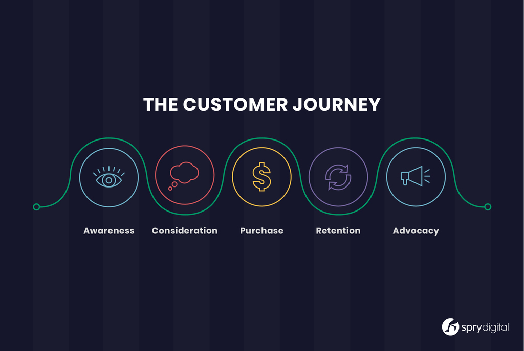 The Customer Journey Lifecycle